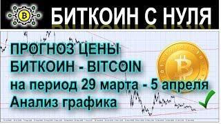 Прогноз курса биткоин (bitcoin) на 7 июня 2019 года. Открываем сделку на Форекс!