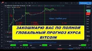 Глобальный прогноз курса BTC Bitcoin Биткоин 2020-2025