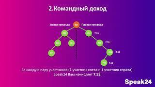Партнерская программа Speak24