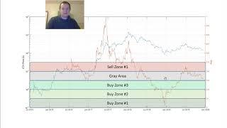 Ethereum: Risk management with buying and selling