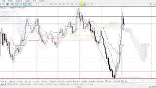 Курс доллара, нефть, FOREX - обзор рынка на 05.03.2020