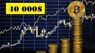 Рост Биткоина до 40 000$ в течение полугода | BTC | Будущее биткоина