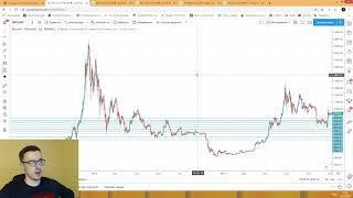 Прогноз цены на Биткоин (19 декабря)